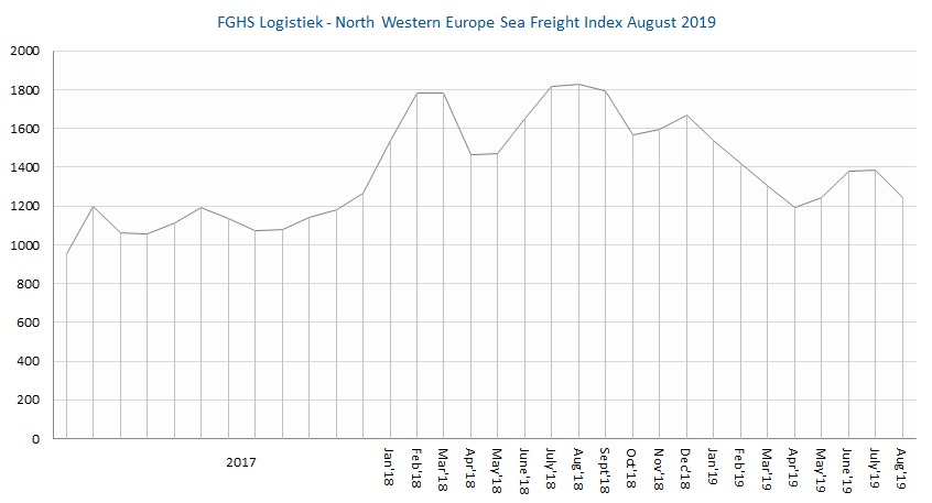FGHS Logistiek North Western Europe Sea Freight Index Aug2019