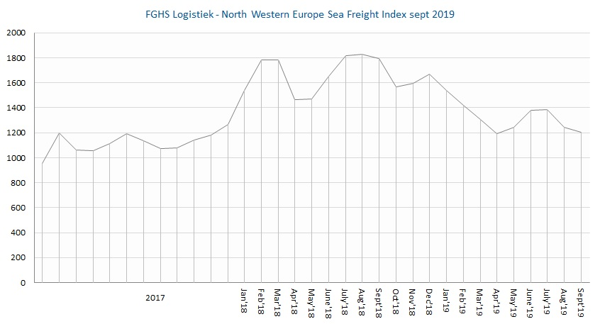 FGHS Logistiek North Western Europe Sea Freight Index sept2019