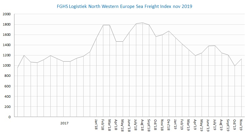 FGHS Logistiek North Western Europe Sea Freight index nov2019