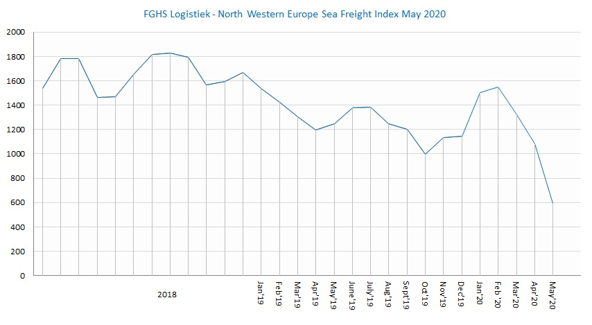 FGHS Logistiek North Western Europe Sea Freight Index May 2020