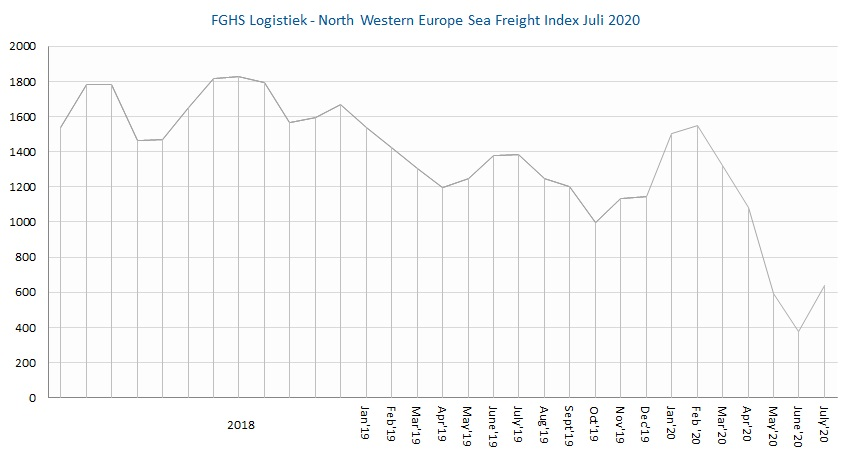 Modint Logistiek North Western Europe Sea Freight Index July 2020