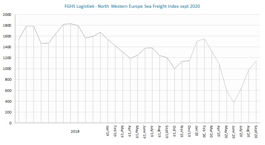 FGHS Logistiek - North Western Europe Sea Freight Index Sept 2020