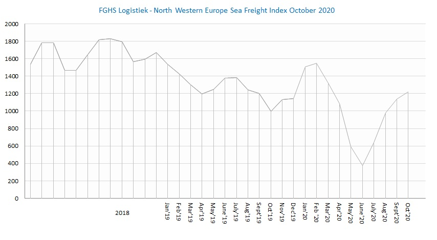 FGHS Logistiek North Western Europe Sea Freight Index oct2020