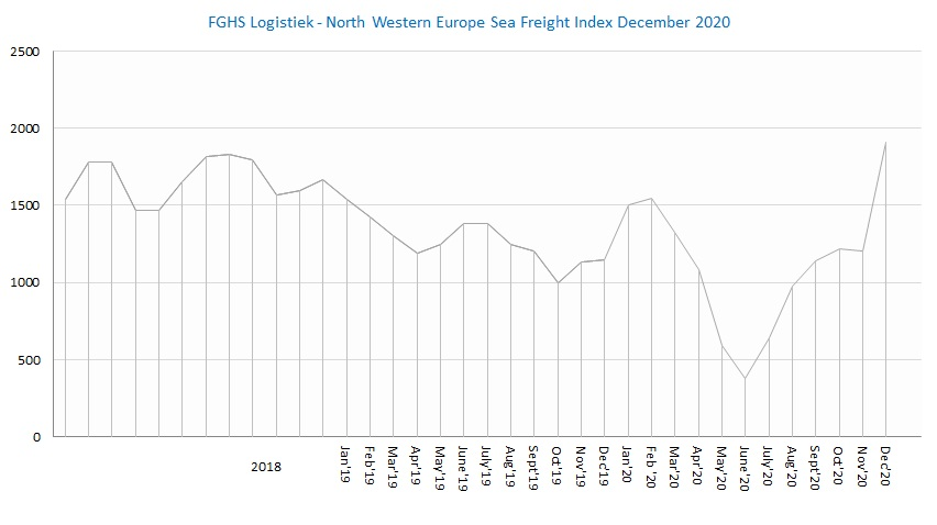 FGHS Logistiek North Western Europe Sea Freight index dec2020
