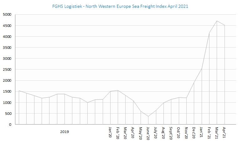 FGHS Logistiek - North Western Europe Sea Freight Index apr21