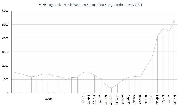 FGHS Logistiek - North Western Europe Sea Freight Index may21