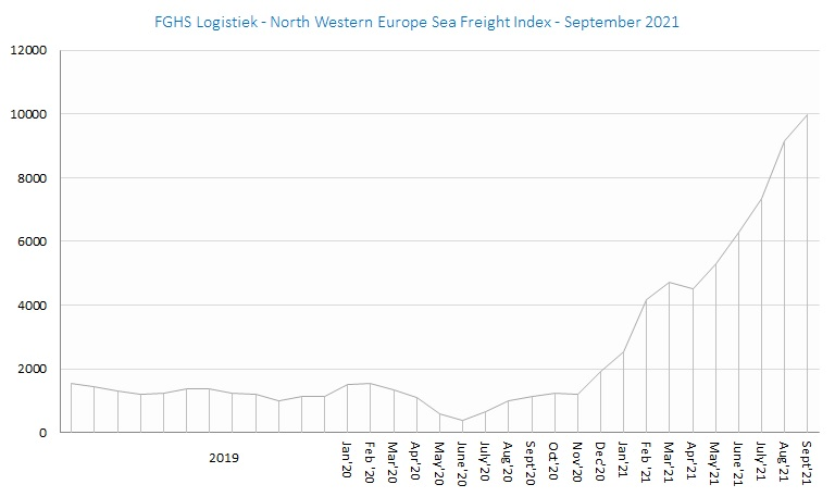 FGHS Logistiek - North Western Europe Sea Freight Index sept21